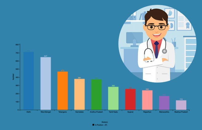 Banner of Top 10 States/UTs with respect to Doctors in Position at Primary Health Centres in Urban Areas As on 31st March 2019