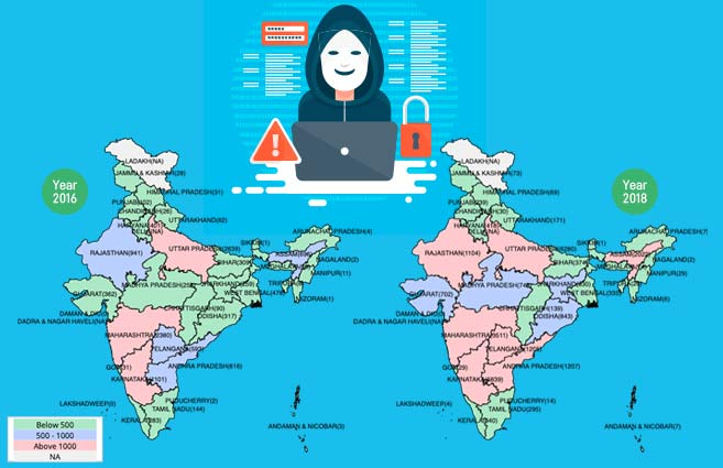 Banner of State/UT-wise Cyber Crimes in India from 2016 to 2018