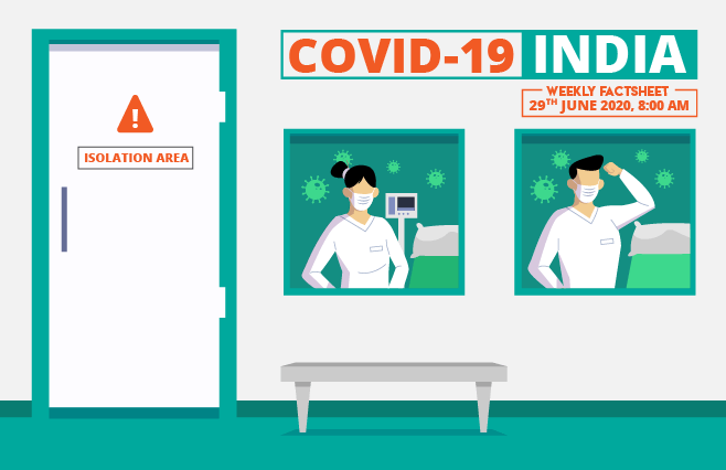 Banner of COVID-19 India Factsheet As on 29th June 2020, 8:00 AM