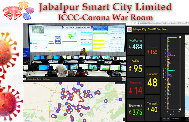 Banner of Jabalpur: Fighting COVID-19 through ICCC