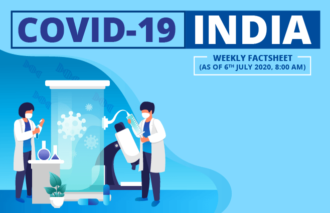 Banner of COVID-19 India Factsheet As on 06th July 2020, 8:00 AM