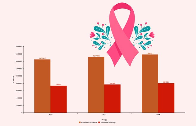 Banner of Incidence & Mortality of Cancer Cases reported in India from 2016 to 2018