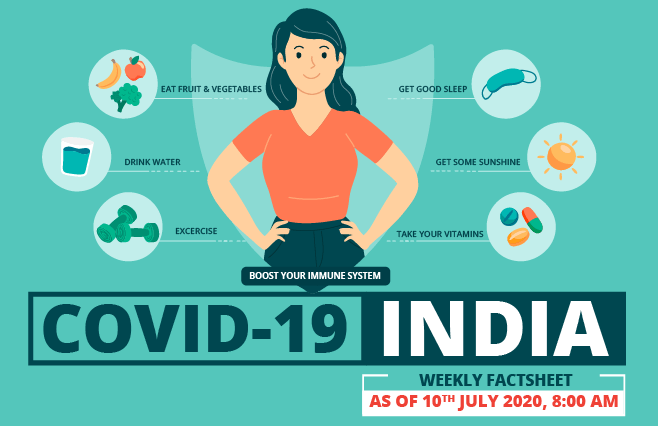Banner of COVID-19 India Factsheet As on 10th July 2020, 8:00 AM