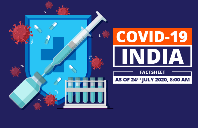 Banner of COVID-19 India Factsheet As on 24th July 2020, 8:00 AM