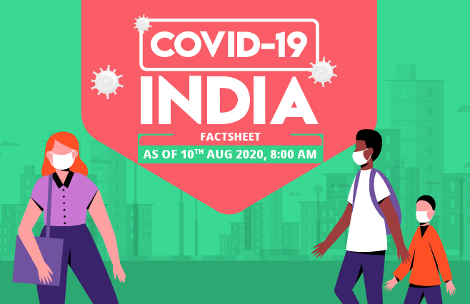 Banner of COVID-19 India Factsheet As on 10th Aug 2020, 8:00 AM
