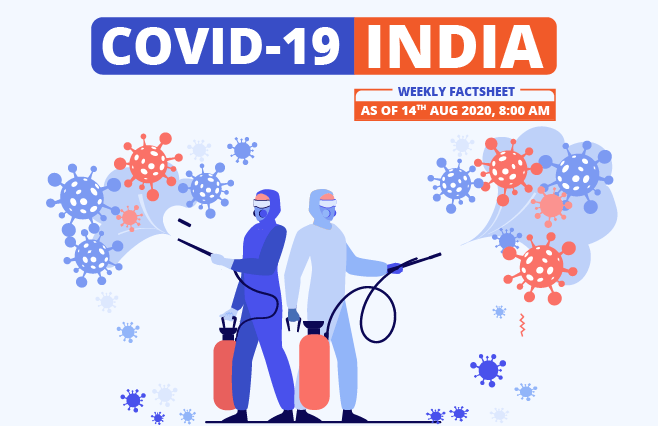 Banner of COVID-19 India Factsheet As on 14th Aug 2020, 8:00 AM