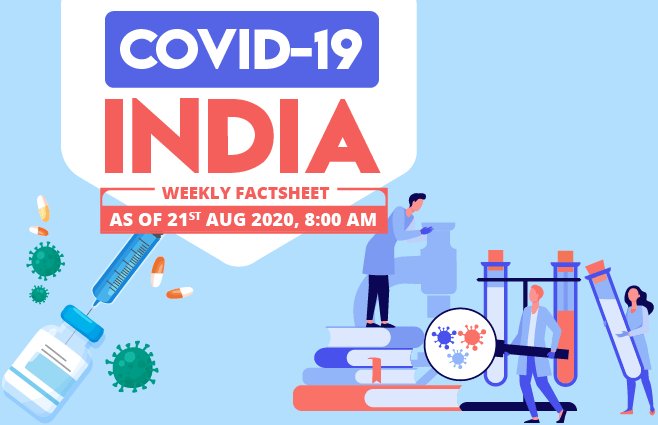 Banner of COVID-19 India Factsheet As on 21st Aug 2020, 8:00 AM