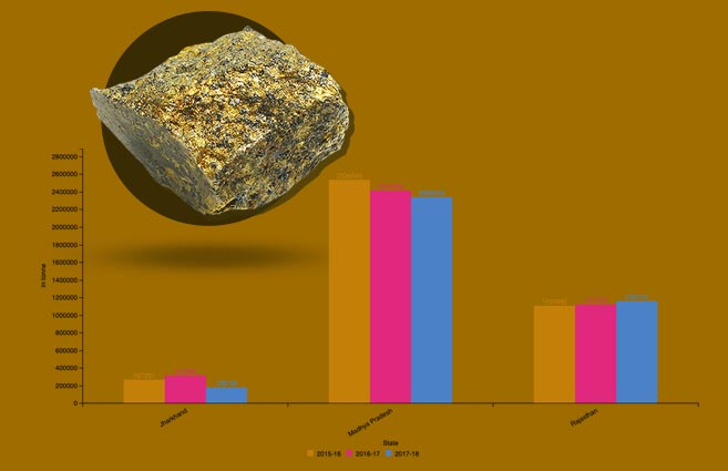 Banner of Production of Copper Ore in India during 2015-16 to 2017-18