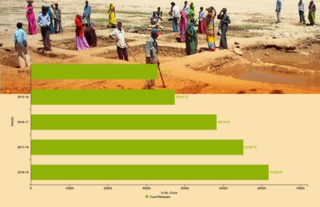 Banner of Central Fund Released under MGNREGS from 2014-15 to 2018-19