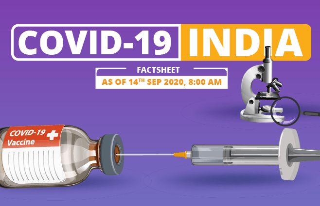 Banner of COVID-19 India Factsheet As on 14th Sept 2020, 8:00 AM