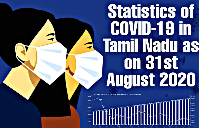 Banner of Statistics of COVID-19 Active, Recovery and Death Cases in Tamil Nadu as on 31st August 2020