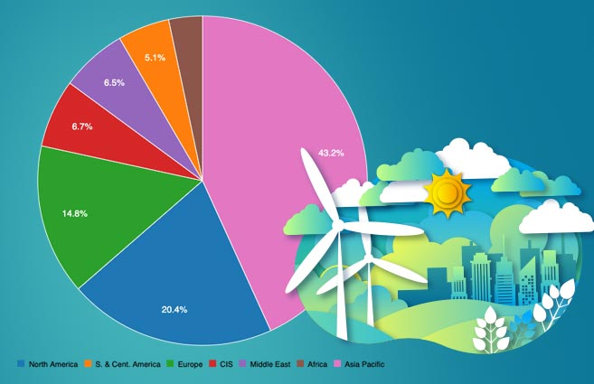 Banner of Region-wise Primary Energy Consumption in World during 2018