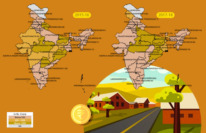 Banner of Expenditure under Pradhan Mantri Gram Sadak Yojana from 2015-16 to 2017-18