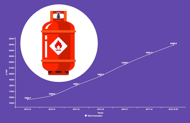 Banner of LPG Consumption in India from 2012-13 to 2018-19