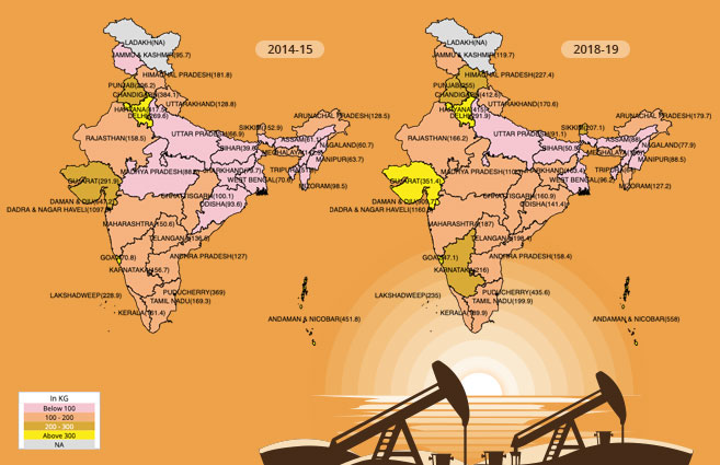 Banner of State/UT-wise Per Capita Consumption of Petroleum Products from 2014-15 to 2018-19