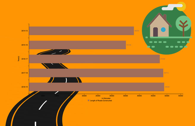 Banner of Length of Roads Constructed under Pradhan Mantri Gram Sadak Yojana from 2014-15 to 2018-19
