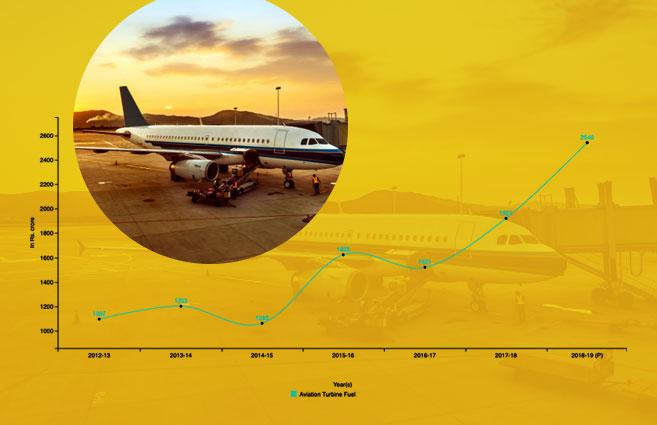Banner of Realisation of Excise Duties from Aviation Turbine Fuel during 2012-13 to 2018-19