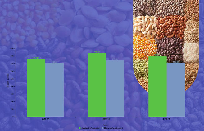 Banner of Availability v/s Requirement of Certified/Quality Seeds including Native Seeds in India from 2016-17 to 2018-19