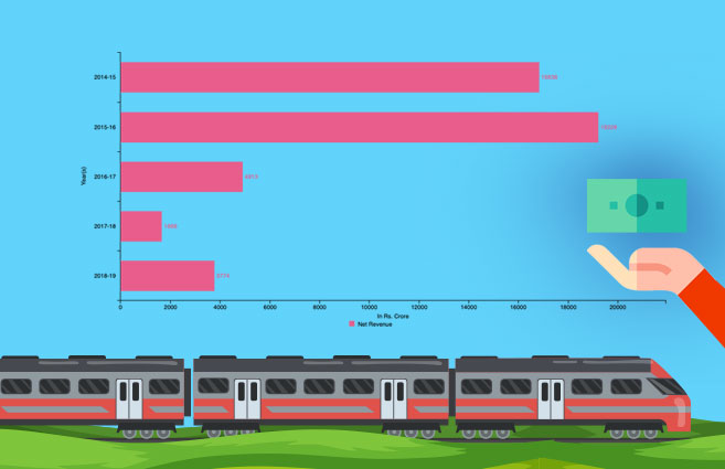 Banner of Net Revenue Accrued to Railways from 2014-15 to 2018-19