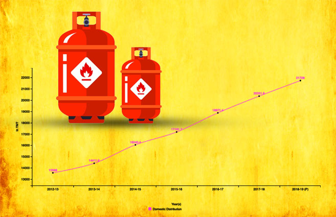 Banner of LPG Consumption in Domestic Distribution Sector in India from 2012-13 to 2018-19
