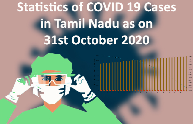 Banner of Statistics of COVID 19 Cases in Tamil Nadu as on 31st October 2020