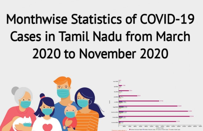 Banner of Month wise Statistics of COVID 19 Cases in Tamil Nadu from March 2020 to November 2020