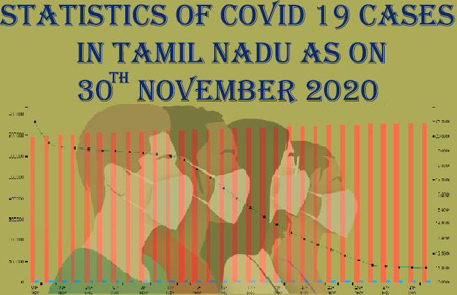 Banner of Statistics of COVID 19 Cases in Tamil Nadu as on 30th November 2020