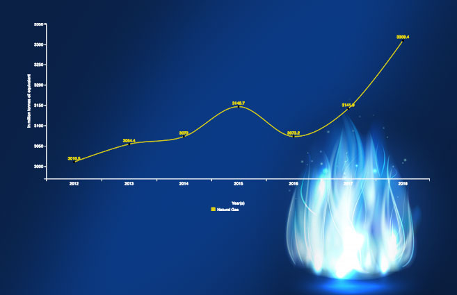 Banner of Consumption of Natural Gas Energy in World from 2012 to 2018