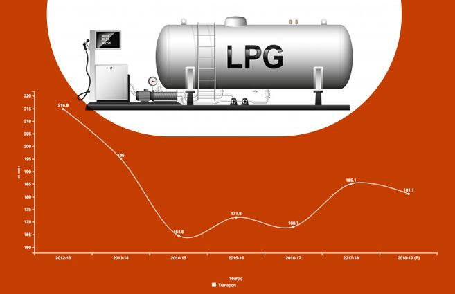 Banner of LPG Consumption in Transport Sector in India from 2012-13 to 2018-19