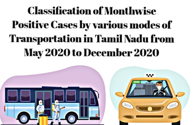Banner of Classification of Month wise Positive Cases by various modes of Transportation in Tamil Nadu from May 2020 to December 2020