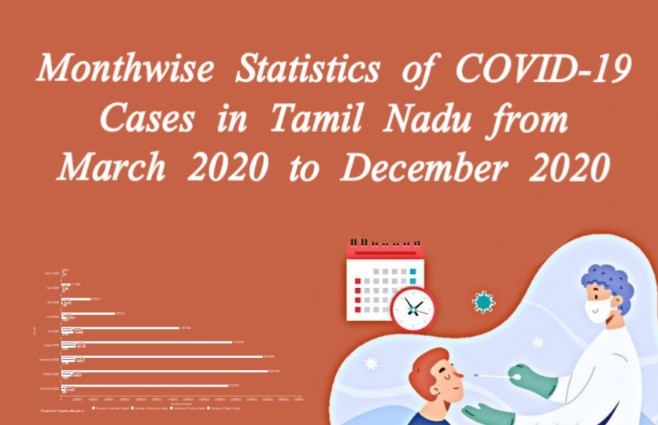 Banner of Month wise Statistics of COVID 19 Cases in Tamil Nadu from March 2020 to December 2020