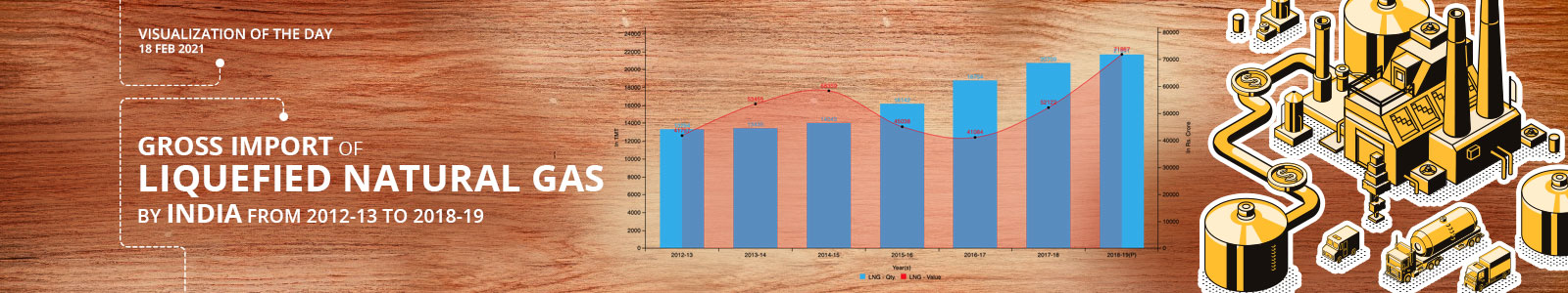 Gross Import of Liquefied Natural Gas by India from 2012-13 to 2018-19
