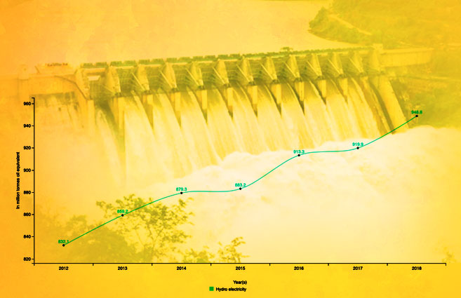 Banner of Consumption of Hydro Electricity in World from 2012 to 2018