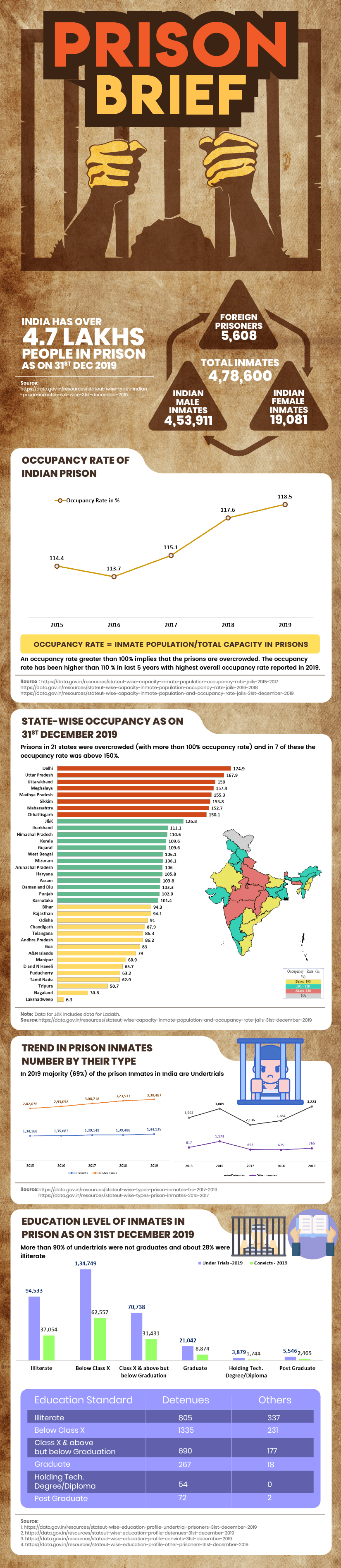 Prison in India Infographics