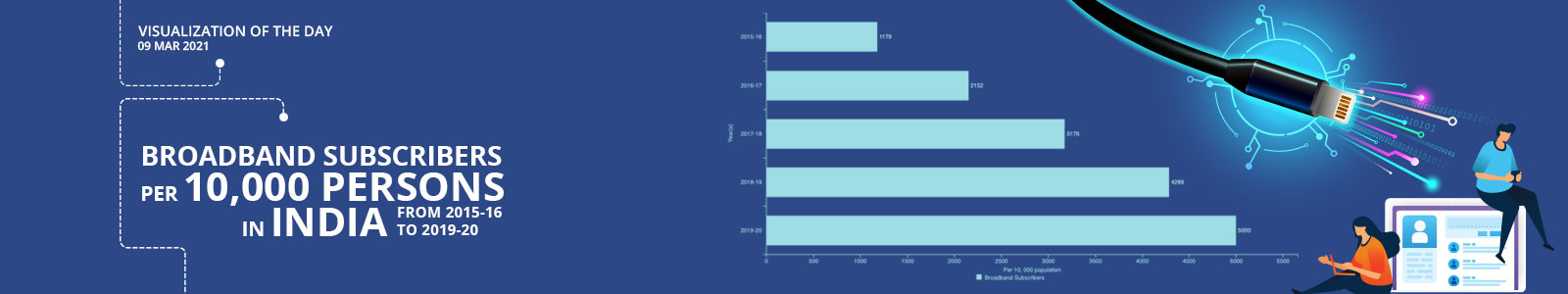 Broadband Subscribers per 10,000 Persons in India from 2015-16 to 2019-20