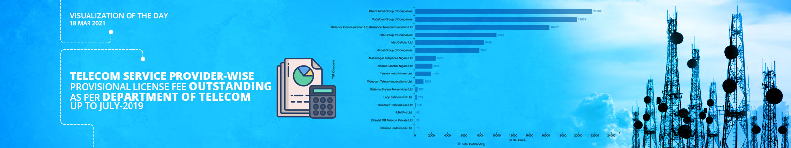 Telecom Service Provider-wise Provisional License Fee Outstanding as per Department of Telecom up to July-2019