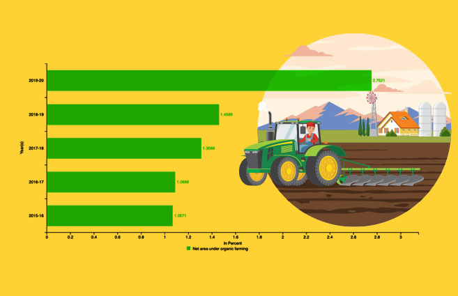 Banner of Percentage of Net Area under Organic Farming in India from 2015-16 to 2019-20