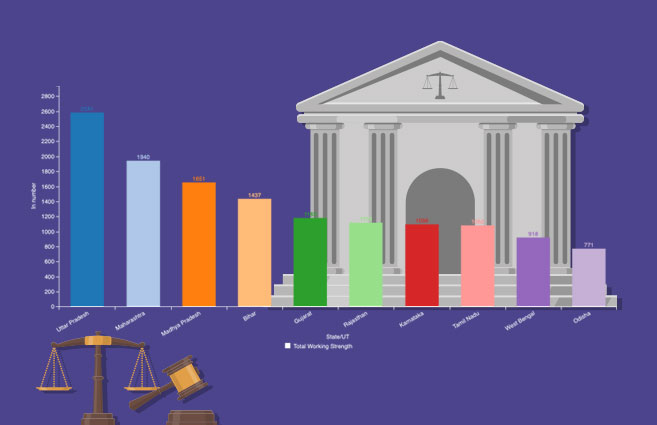 Banner of Top 10 States/UTs with respect to Working Strength in District & Subordinate Courts As on 29th Feb 2020