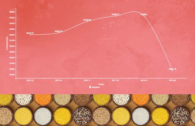 Banner of Allocation of Foodgrains in India from 2014-15 to 2019-20
