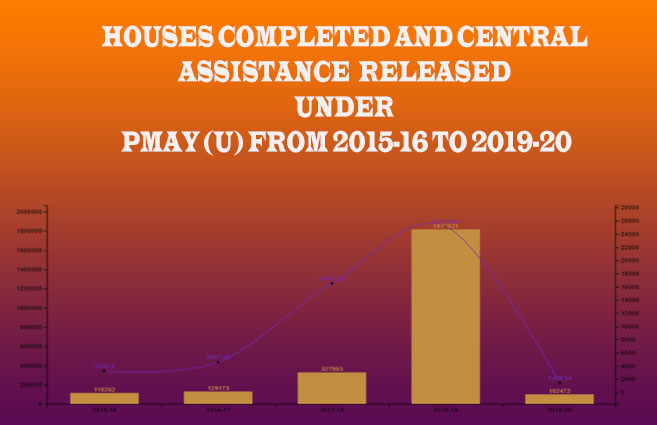 Banner of Houses Completed and Central Assistance Released under PMAY (U) from 2015-16 to 2019-20