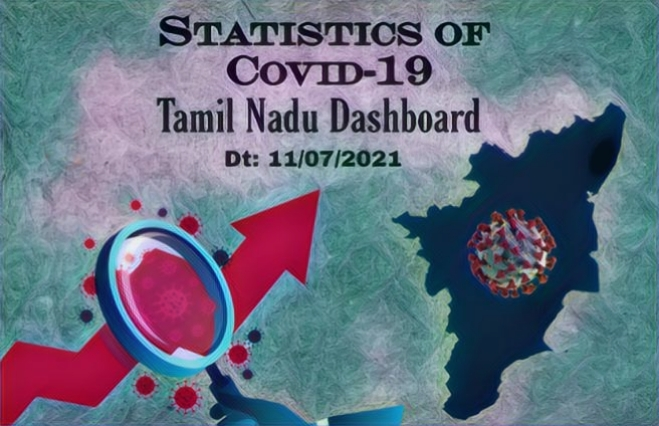 Banner of Statistics of COVID-19 Cases in Tamil Nadu as on 11th July 2021
