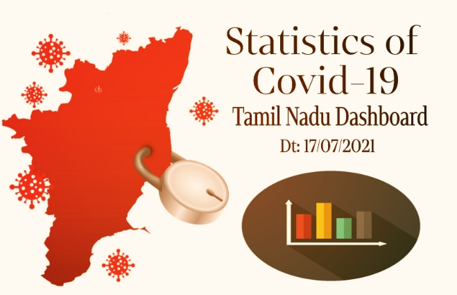 Banner of Statistics of COVID-19 Cases in Tamil Nadu as on 17th July 2021