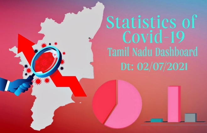 Banner of Statistics of COVID-19 Cases in Tamil Nadu as on 2nd July 2021