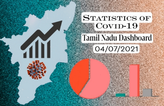 Banner of Statistics of COVID-19 Cases in Tamil Nadu as on 4th July 2021