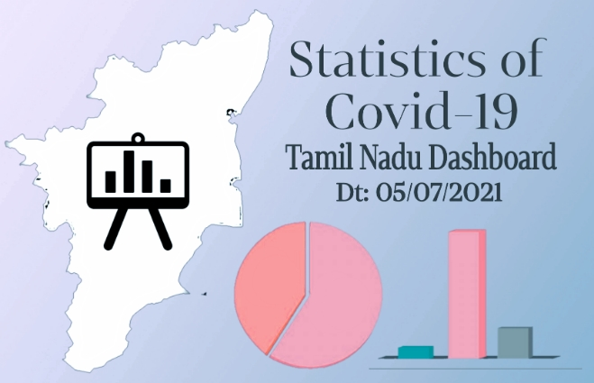 Banner of Statistics of COVID-19 Cases in Tamil Nadu as on 5th July 2021