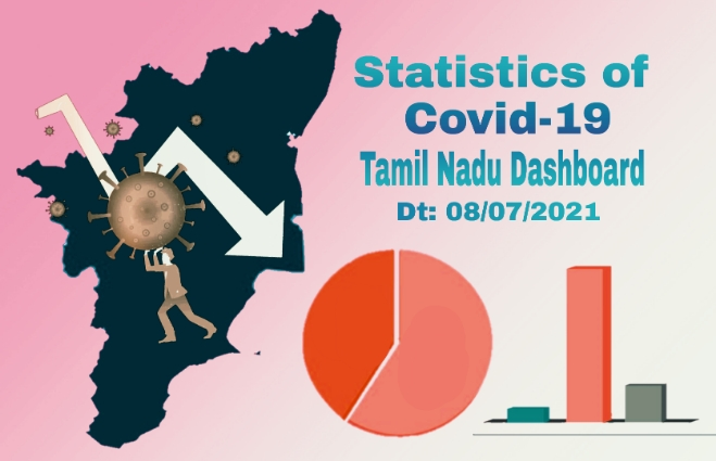 Banner of Statistics of COVID-19 Cases in Tamil Nadu as on 08th July 2021