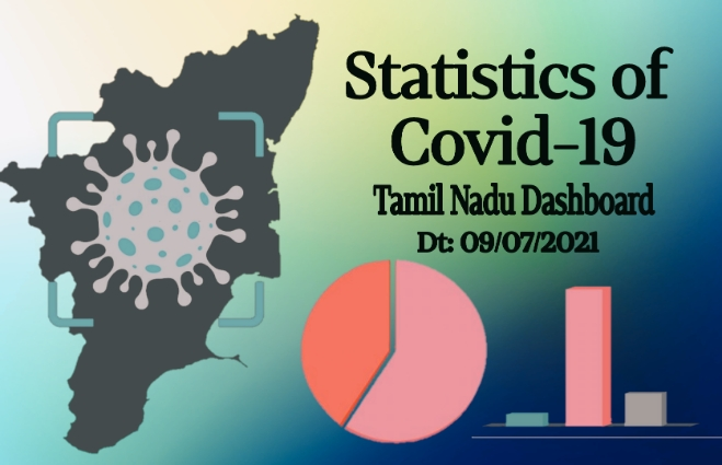 Banner of Statistics of COVID-19 Cases in Tamil Nadu as on 09th July 2021