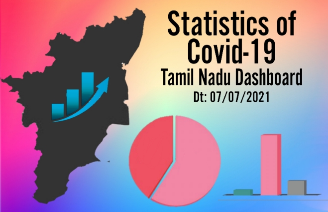 Banner of Statistics of COVID-19 Cases in Tamil Nadu as on 07th July 2021