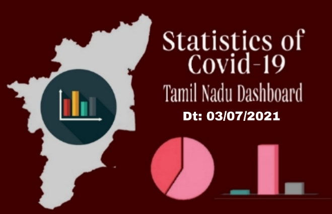 Banner of Statistics of COVID-19 Cases in Tamil Nadu as on 3rd July 2021