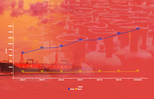 Banner of Import v/s Export of LPG by India from 2013-14 to 2019-20